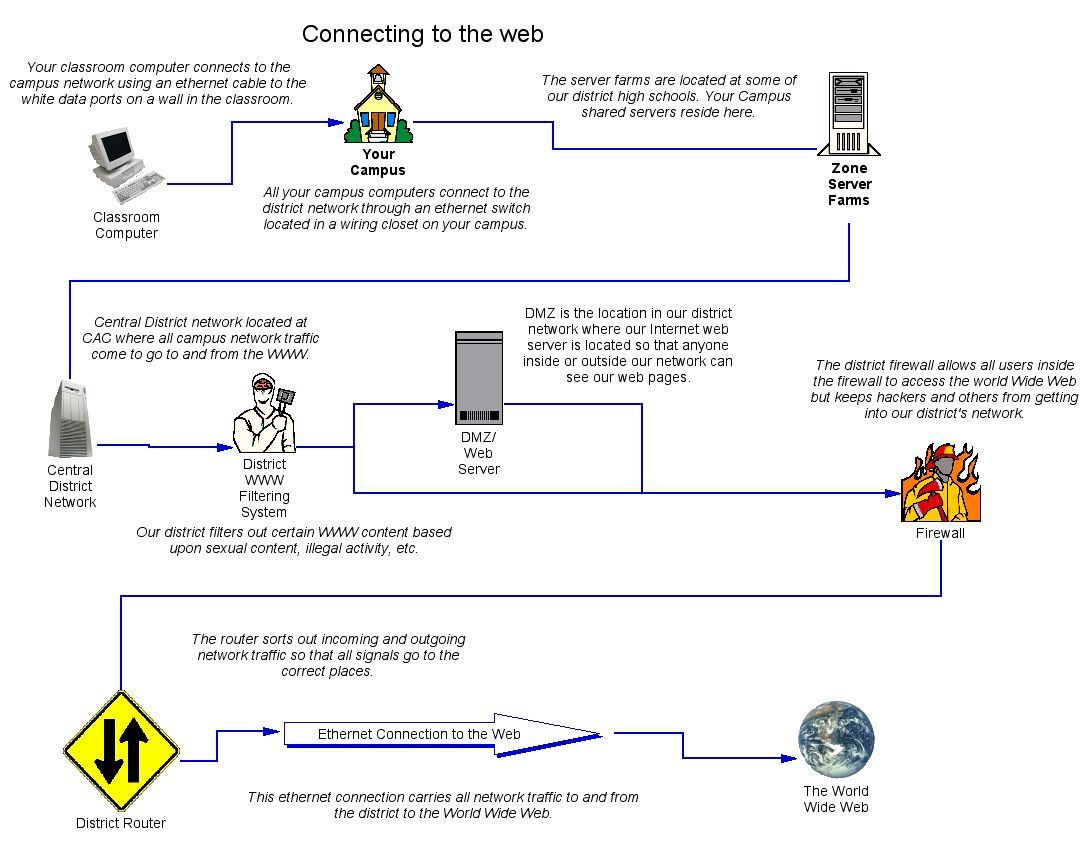 Infrastructure Needs Network Wiring Diagram For Classroom Design Of Our Districts And Access To The Internet